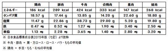 しし肉 しか肉 高たんぱく 低脂肪 低カロリー