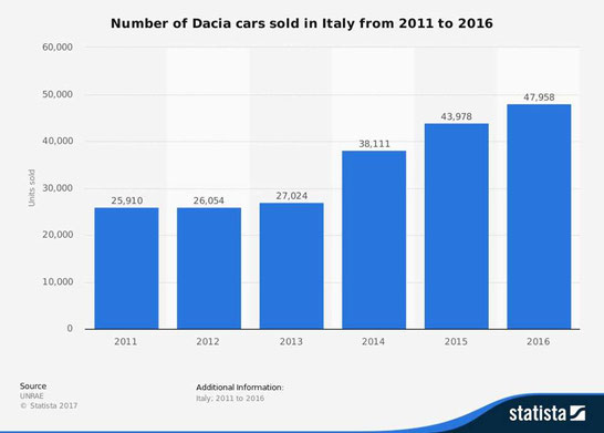イタリアにおけるダチア(DACIA)のセールス(2011-2016)