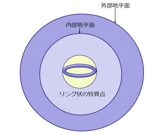 質量>角運動量+電荷