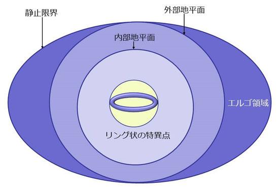 カー・ニューマン・ブラックホール
