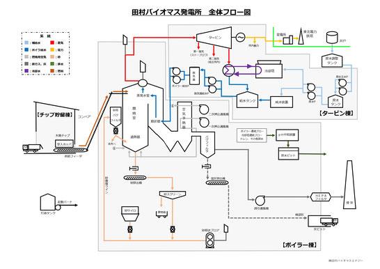 田村バイオマス発電所の全体フロー図