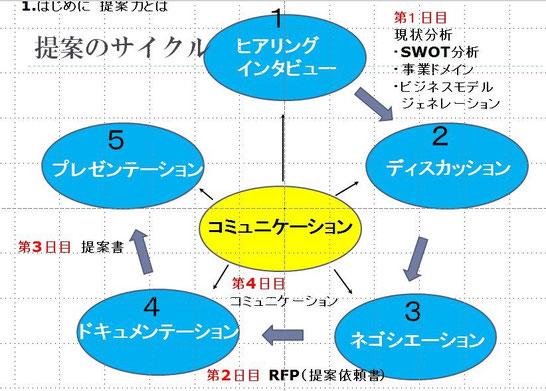 提案のサイクル