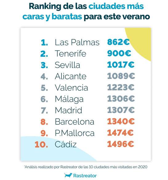 Самые дорогие и самые дешевые для отдыха города в сезоне 2021 в Испании