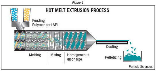 Graphic of Hot Melt Extrusion Process