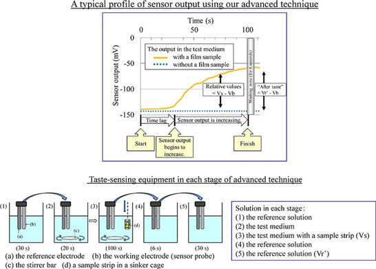 A typical profile of sensor output using our advanced technique and taste-sensing equipment in each stage of advanced technique