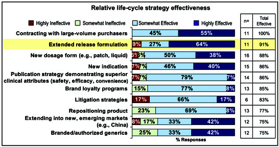 Extended-release formulation as one of the most effective methods of extending the life cycle of a drug.