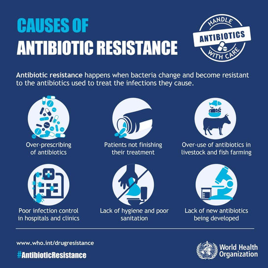Poster with six causes of antibiotic resistance
