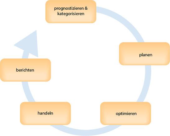 Ganzheitlicher Planungs- und Optimierungsprozess