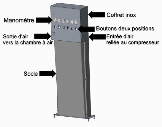 Schéma de fonctionnement du coffret pneumatique