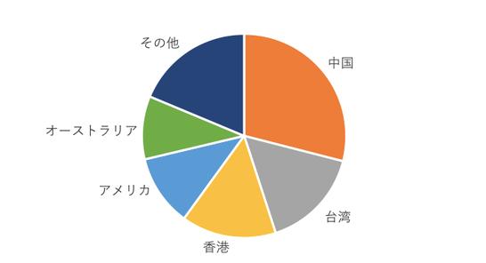 Buyee流通国/地域ランキング(2019年2月 tenso調べ)