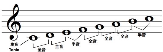 主音(トニック)からの音の並び