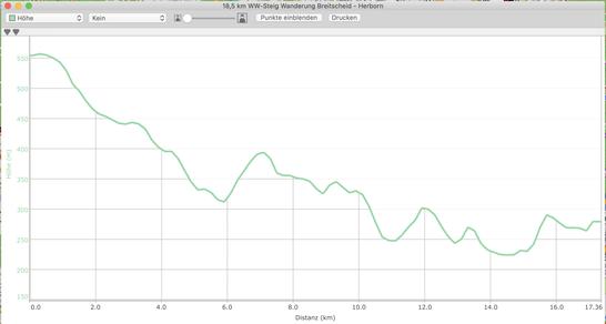 Höhenprofil 20 km -  Etappe 3 & 2 auf dem WW-Steig  Rehe - Breitscheid