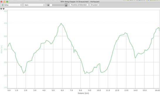Höhenprofil Etappe 14 WW-Steig