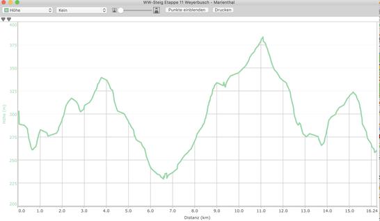Höhenprofil Etappe 11 WW-Steig