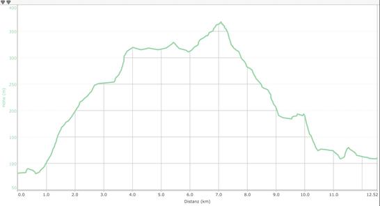 Höhenprofil Etappe 16 WW-Steig