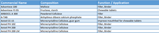 Example of content of list Excipients for direct compression