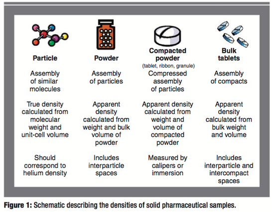 Schematic overview densities of particles, powders, campacted powders and bulk tablets