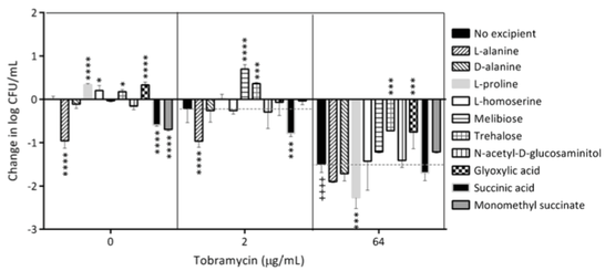 Graph with the results of ten selected excipients against a more virulent strain