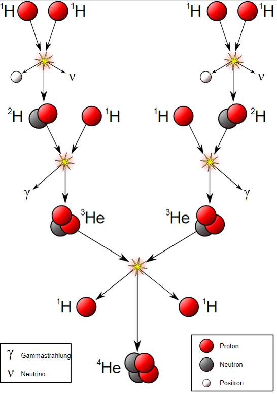 Proton-Proton-Reaktion