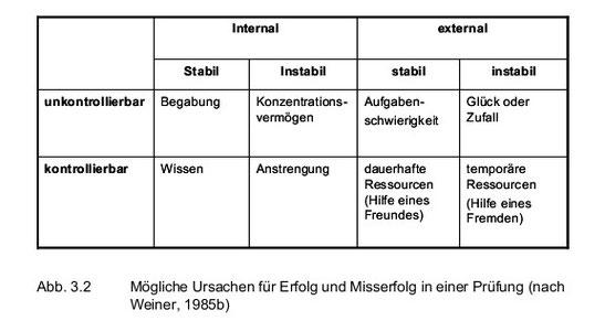 Quelle: Stürmer, S. (2010): Einführung in die Sozialpsychologie I
