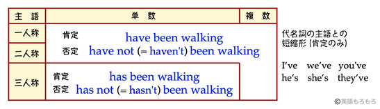 1h) 一般動詞の完了進行形 - eig...
