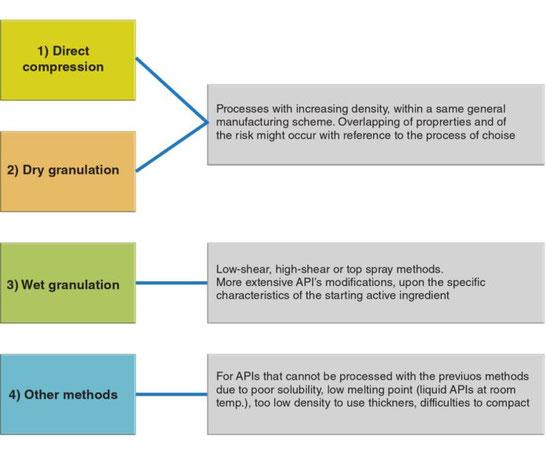Figure 1- MCS's four classes of manufacturing methods. Source:  M. Leane et al. Pharmaceutical Development and Technology, 20:1, 12-21 (2015)