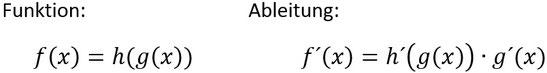 Formel für die Kettenregel beim Ableiten.