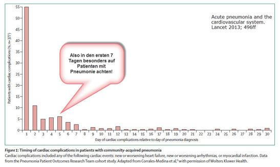 Kardiale Komplikationen nach Lungenentzündung