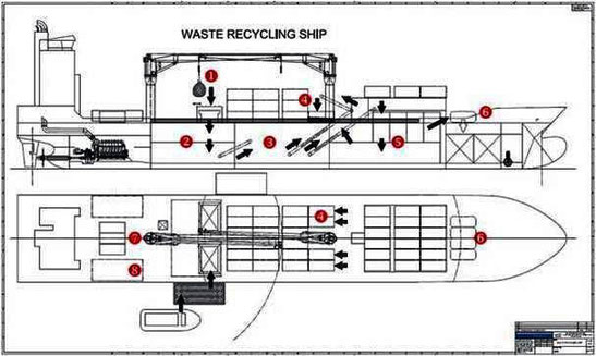 Funktion: (1) Müll von Barge mit  Kran an Bord (2) Aufnahmestation (3) Sortier- und Zerkleinerungsanlage (4) Cont. für anorganische Abfälle wie Schrott (5) Kompostieranlage (6) Gas von 5 in Tanks (7, 8)  Restmüll in Cont. (8) (Zeichnung Lindenau/rn [1])