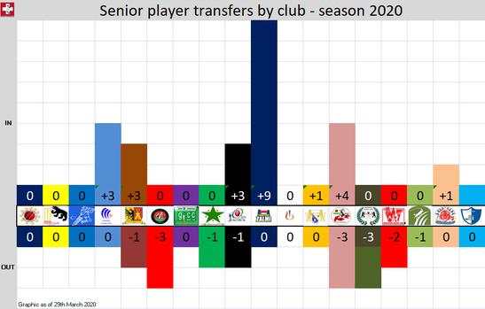 Cricket Switzerland senior player transfers by club - Season 2020