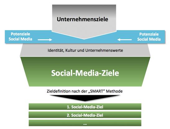 Definition Social-Media-Ziele
