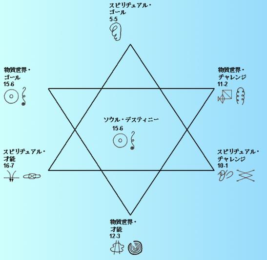 ソウルプラン アオキ セイタロウさんの創造の星