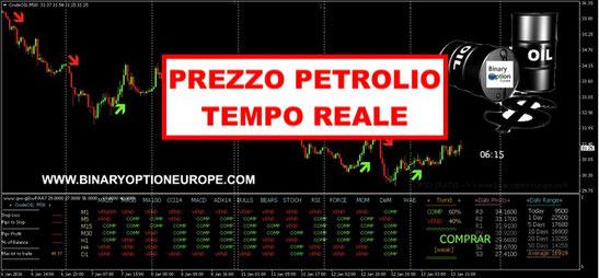 quotazione prezzo petrolio analisi trading previsioni 2020