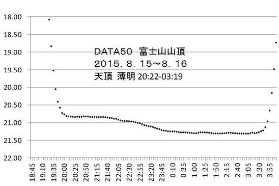 図1 富士山山頂 標高3776m 2015年8月 横軸は時刻,タテ軸は夜空の明るさ等級(上が明るい)