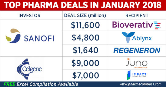 Table with Top Pharma Deals in January 2018 including companies and volume