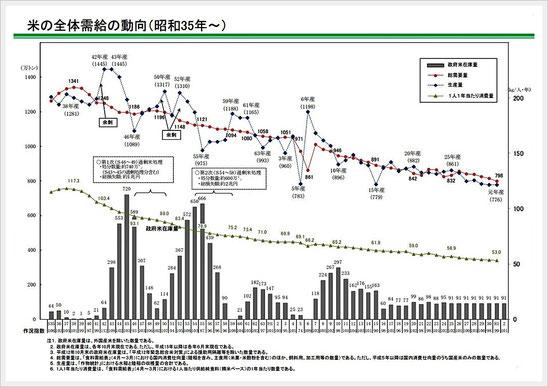 参考資料:米をめぐる関係資料 農林水産省 令和2年10月より