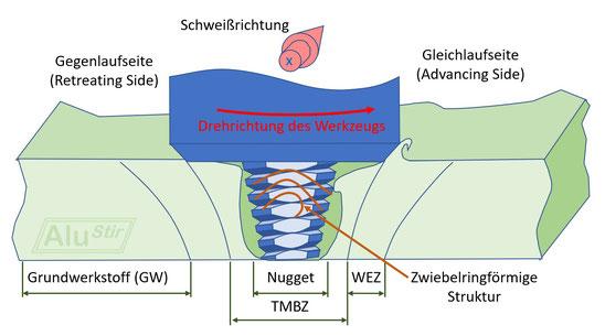 Die Morphologie des Rührreibschweißens,[5] hier gezeigt mit einem rechtsgängigen Gewinde und einer Werkzeugdrehung im Gegenuhrzeigersinn