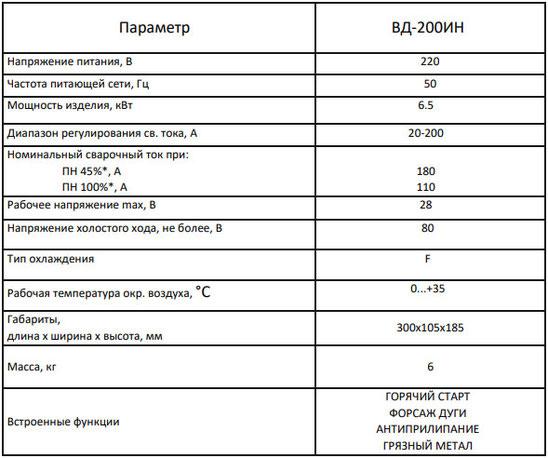 Элсва ВД-200ИН - характеристики