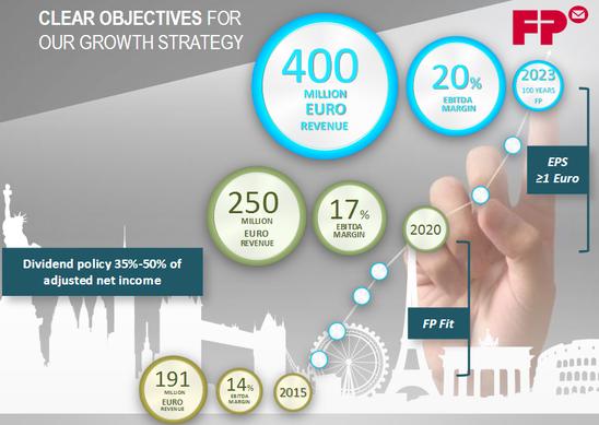 Ziele des Programms ACT des FP-Konzerns, Quelle: FP-Webseite