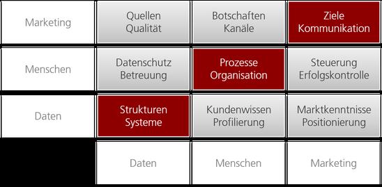 DAMM² Methode, Verbindung von Daten, Menschen, Marketing
