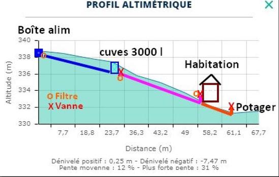 Schéma altimétrique de l'installation du récupérateur des eaux pluviales chez Jean Claude au Bager  d'Oloron Ste Marie 64400