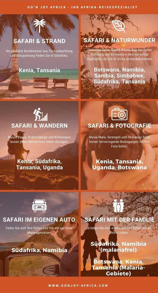 Infografik Wohin in Afrika