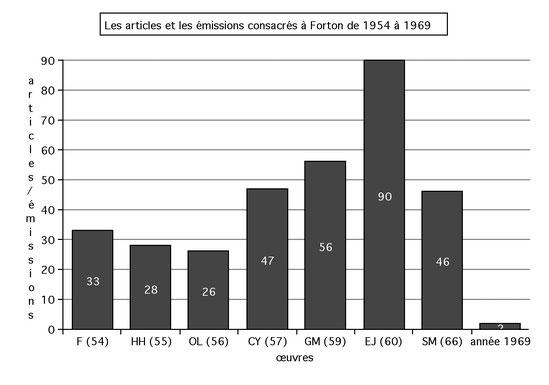 Articles et émissions consacrés à Jean Forton entre 1954 et 1969