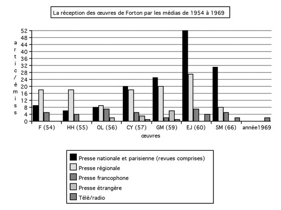 La réception des œuvres de Forton par les différents médias entre 1954 et 1969