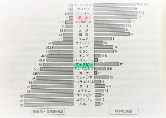 図1 子どもが与えてくれる満足ー経済的・実用的満足と精神的満足(世界銀行 1984)