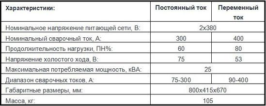 Описание характеристик Патон ВД-400СГД AC/DC MMA/TIG