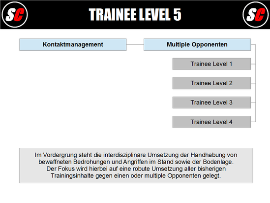 SC Int'l - Street Combatives - Trainee Program Level 5 (deutsch)