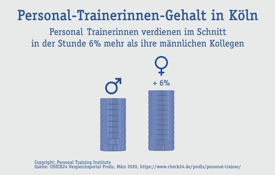 Personal Trainerinnen in Köln: 6% mehr Gehalt als Personal Trainer