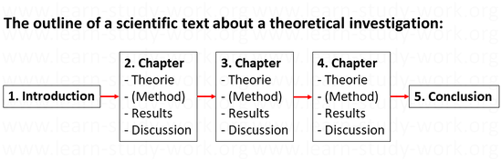 The outline of a theoretical work - www.learn-study-work.org