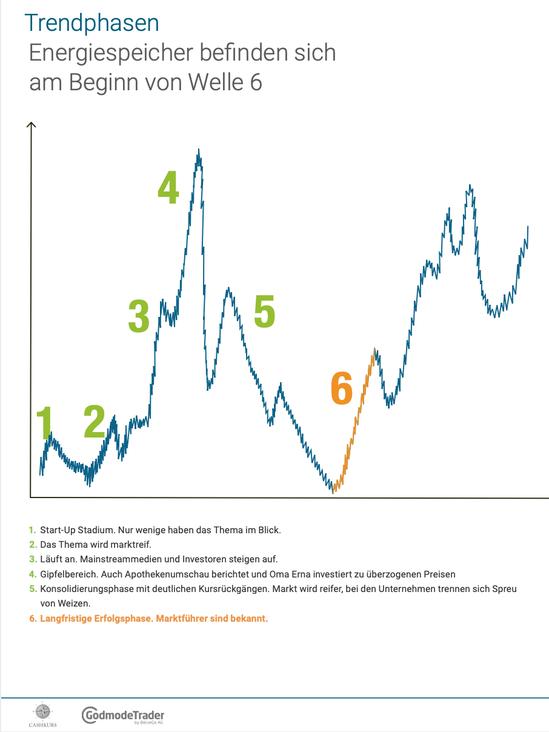 Cashkurs Trends, Juli 2020